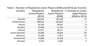 Number of Registered Junior Players (2009 and 2013) per Country